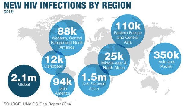 New HIV infections globally -- sub-Saharan Africa continues to have the greatest numbers of new infections.