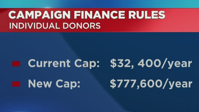Campaign finance in the United States