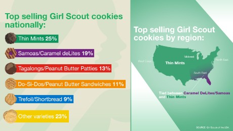 why digital cookie sales are good for girl scouts   cnn