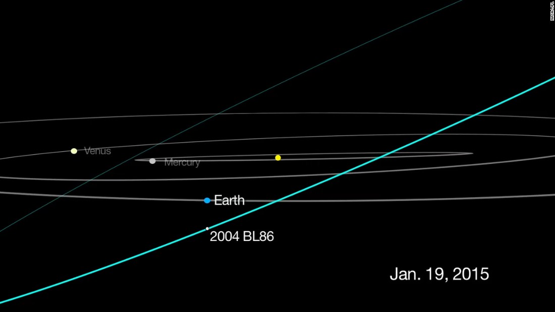 This graphic shows the track for asteroid 2004 BL86, which flew about 745,000 miles from Earth on January 26, 2015. That's about three times as far away as the moon.