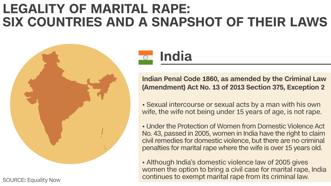 Why is marital rape legal in India?...