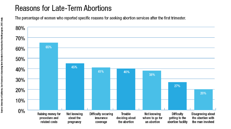 late term abortions 2