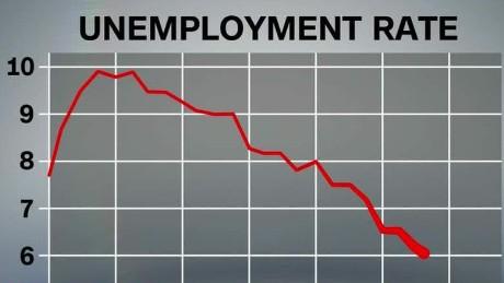 unemployment rate lowest since 2008 kosinski dnt lead _00011626