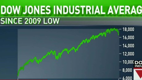 dow plunges alesci lead live_00003411
