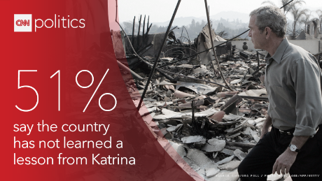Poll: 10 years after Hurricane Katrina, most say the nation is no better prepared