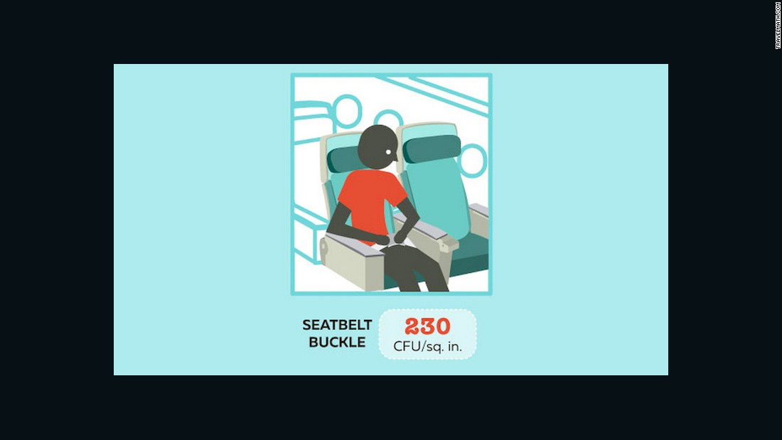 Buckle up -- then grab the hand sanitizer. According to Travelmath's bacteria tests, the airplane seatbelt buckle was found on average to contain 230 CFUs per square inch.