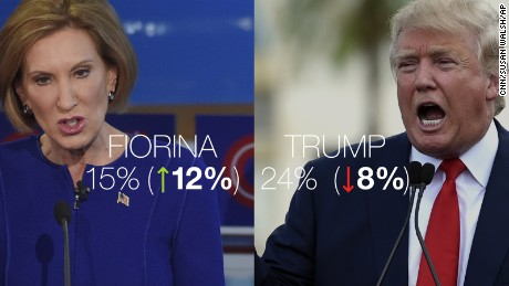 Carly Fiorina, Marco Rubio surge in new CNN/ORC poll