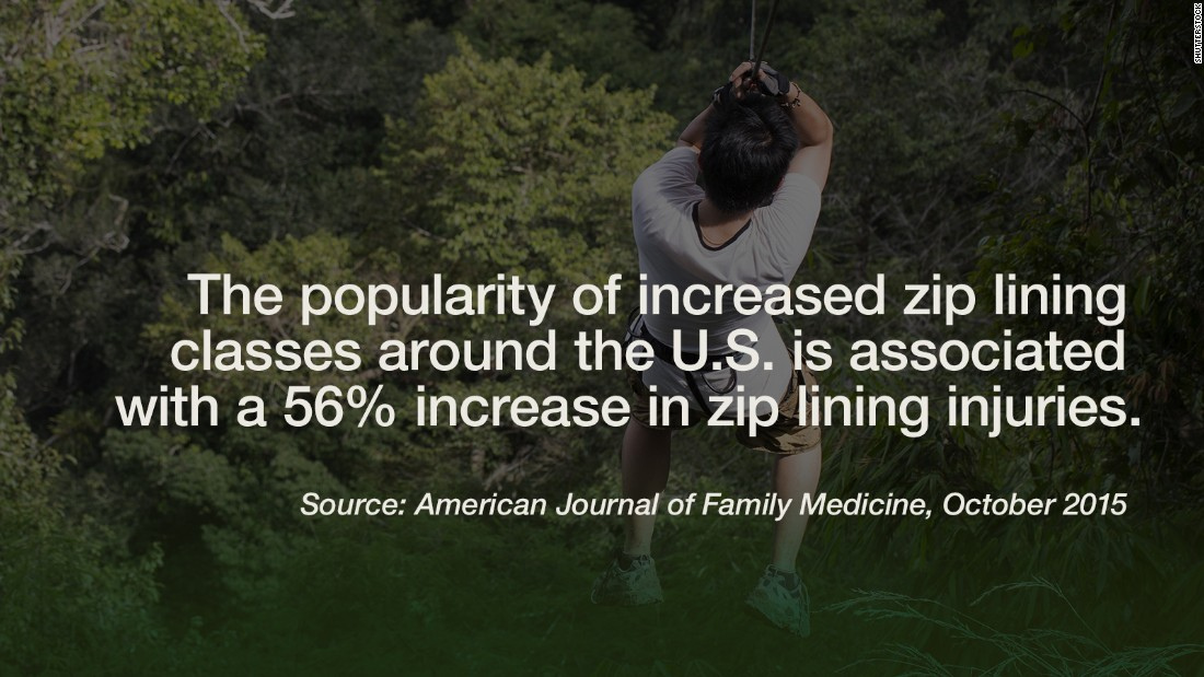 """Falls have been the leading cause of zip line injuries seen in emergency rooms across the United States, followed by colliding into a tree or other anchoring structure. In 2012 (the last year covered in a <a href=""""http://www.ajemjournal.com/article/S0735-6757(15)00688-9/abstract"""" target=""""_blank"""">recent report </a>from the American Journal of Emergency Medicine), the rate reached an average of 10 zip line-related injuries a day in emergency rooms across the country. Popularity for the activity has skyrocketed in recent years: in 2001 there were only 10 commercial zip lines, to now more than 200 being offered in the U.S. The Center for Injury Research and Policy at the Research Institute at Nationwide Children's Hospital report found that 45% of injuries were found in children under the age of 10. But if you must zip, you might as well do it at one of the<a href=""""http://www.cnn.com/2012/07/25/travel/worlds-coolest-zip-lines/""""> """"coolest"""" places for them</a>. -- Viola Lanier"""