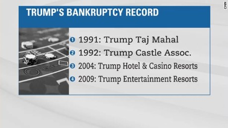 how many times has trump filed bankruptcy?