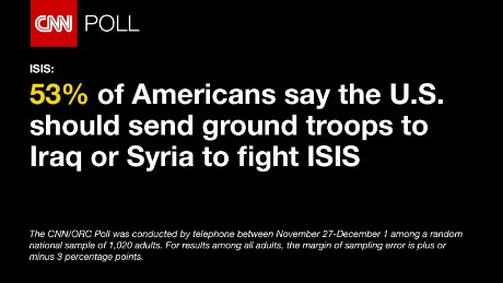 CNN/ORC Poll conducted says 53% of Americans say the U.S. should send ground troops to Iraq or Syria to fight ISIS, Dec. 6 2015