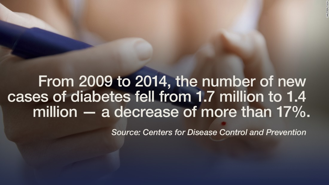"""There is good news in the United States' long battle against diabetes, according to <a href=""""http://www.cdc.gov/diabetes/statistics/incidence/fig1.htm"""" target=""""_blank"""">new data</a> from the CDC. """"From 2009 to 2014, the number of new cases of diabetes decreased significantly to approximately 1.4 million,"""" said the study, which spanned 34 years (from 1980-2014) and  specifically looked at adults between the ages of 18 and 79. The study also found that newly diagnosed cases of diabetes in the United States  have tripled since the 1980s. """"[As] rates of Type 2 diabetes increase in many countries around the world, we urgently need preventive action,"""" said Dr. Petra Wilson, CEO of the International Diabetes Federation. -- Lauren Sennet"""