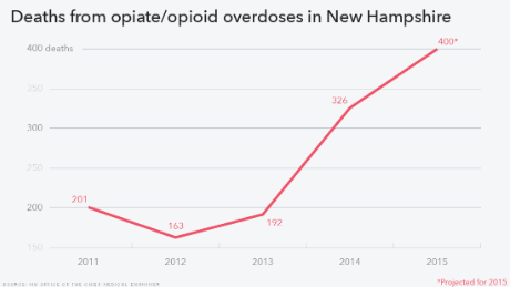 heroin overdose deaths new hampshire line chart