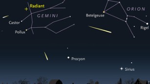 The Geminid meteors can flash into view anywhere in the late-night sky when the shower peaks in mid-December. But if you follow their paths back far enough, they all appear to diverge from a point in the constellation Gemini.