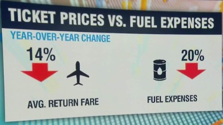air fares not keeping pace with cheap oil explainer quest qmb_00045126