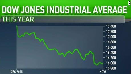 Dow jones plummets markets kosik sot lead_00012707