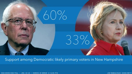 CNN/WMUR poll: Bernie Sanders expands his lead over Hillary Clinton in New Hampshire