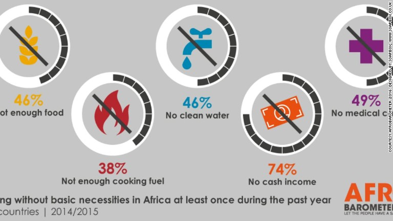 Africa can no longer be called 'poor' overall, but poverty still an issue