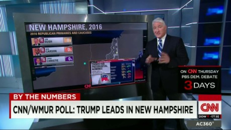 by the numbers: the latest polls before the NH primary_00001805.jpg