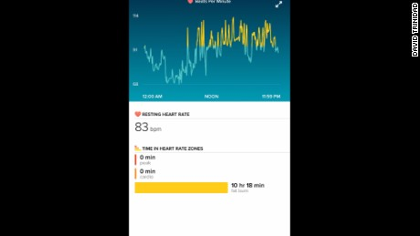 Ivonne Trinidad's resting heart rate began measuring higher over several days.