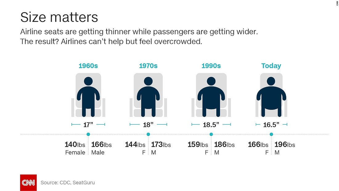 In the last few years, airline seats have been shrinking while passengers' waistlines have expanded. Recently, the airline industry has started to take a closer look at how it should address the issues raised by larger fliers.