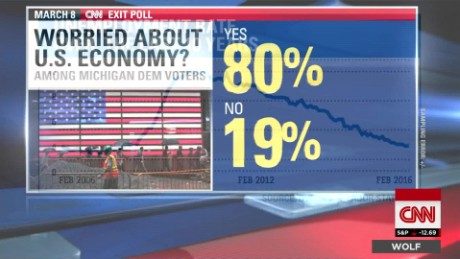 exp Economy #1 issue for voters_00002001