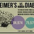 gfx-death-alzheimers_vs_diabetes