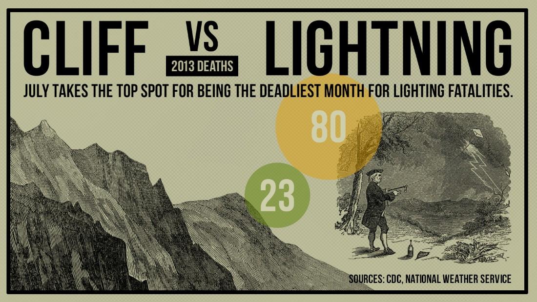 gfx-death-cliff_vs_lightning