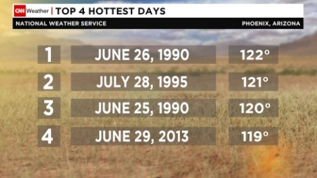 Forecast: Hot again today, Sunday