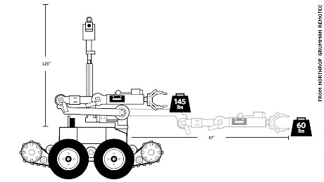 A Northrop Grumman Remotec document shows the force it can grip.