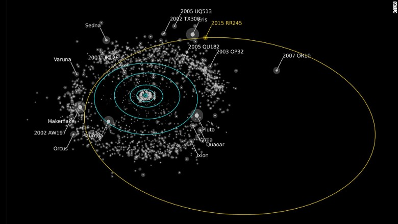 Les objets transneptuniens ou TNO's 160712134738-dwarf-planet-rr245-exlarge-169
