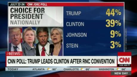 cnn trump clinton poll newday_00000829.jpg