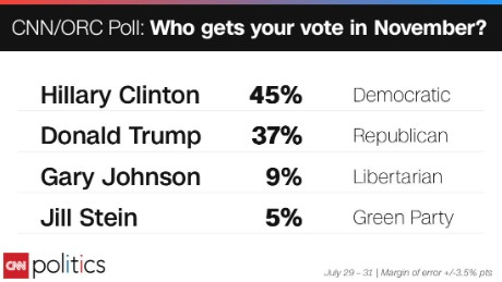 Image result for 2016 president polling