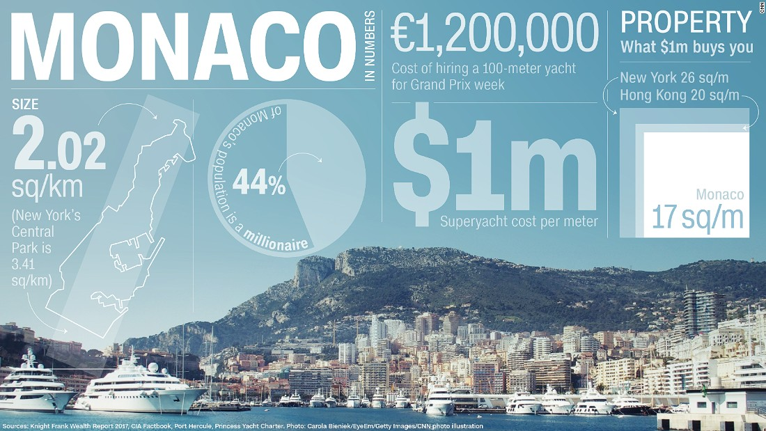 Monaco: Splashing cash on the French Riviera