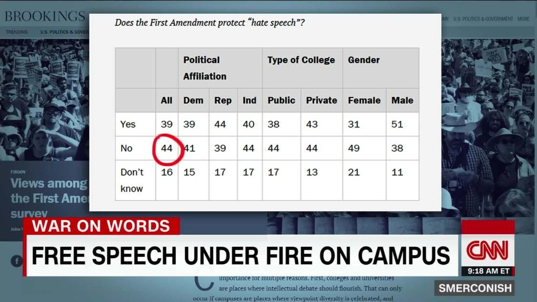 Free speech under fire on campus