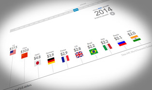 Interactive: World's largest economies