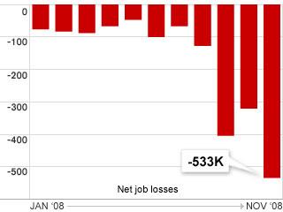 Chart of recent Jobs Loss