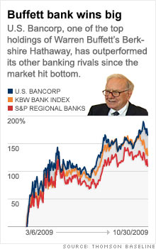 chart_us_bancorp.03.jpg