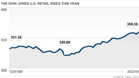 chart_dow_retail2.top.jpg