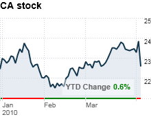 chart_ws_stock_cainc.03.png