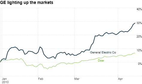 chart_ws_stock_generalelectricco.top.png
