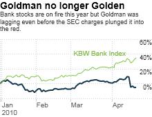 chart_ws_stock_goldmansachsgroupinc.03.png