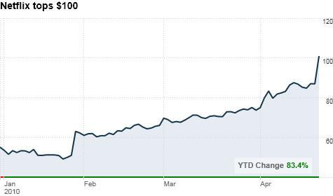 chart_ws_stock_netflixinc.top.png