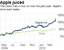 chart_ws_stock_appleinc.03.png