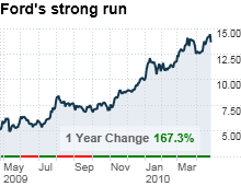 chart_ws_stock_fordmotorco.03.png