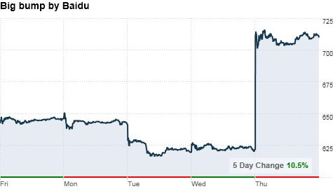 chart_ws_stock_baiduinc1.top.png