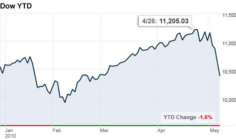 chart_lookahead_100507.top.jpg