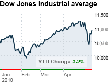 chart_ws_stock_dowjonesindustrialaverage.03.png