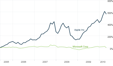 chart_ws_stock_apple_msft.top.png