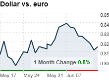 dollar_vs_euro.png