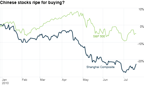 chart_ws_index_shanghaicomposite.top.png